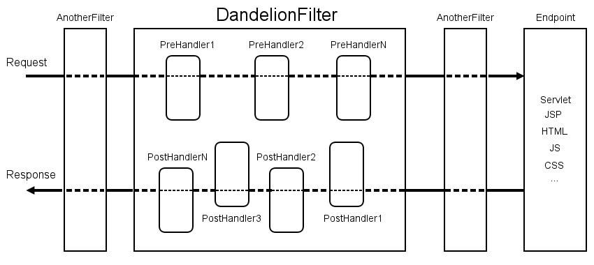 Dandelion-Core 1 1 0 Documentation