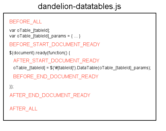 Dandelion-Datatables 1 1 0 Documentation
